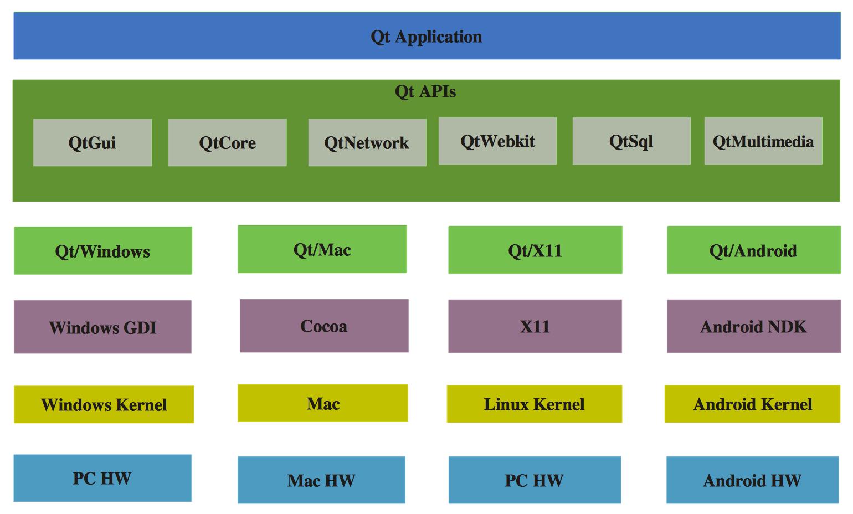 Qt Uygulamaları, native uygulamalardır