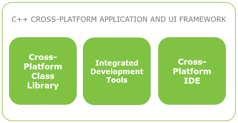 C++ CROSS-PLATFORM APPLICATION AND UI FRAMEWORK