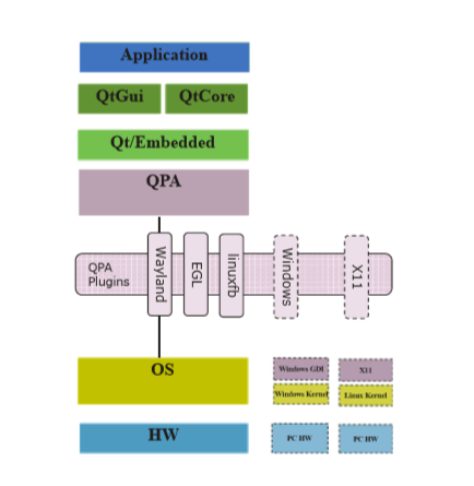 Qt Embedded Stack