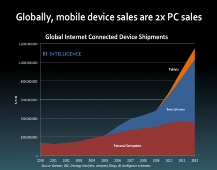 globally, mobile device sales are 2x pc sales