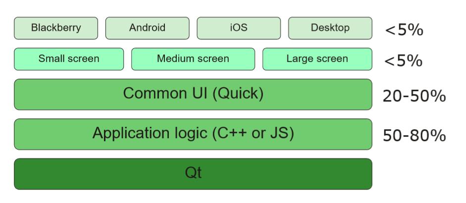 N ekranlı bir uygulamanın yapısı
