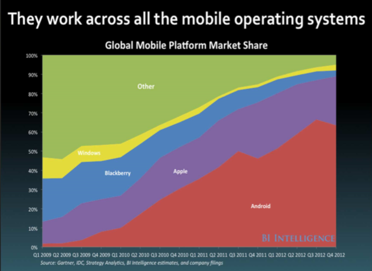 they work across all the mobile operating systems