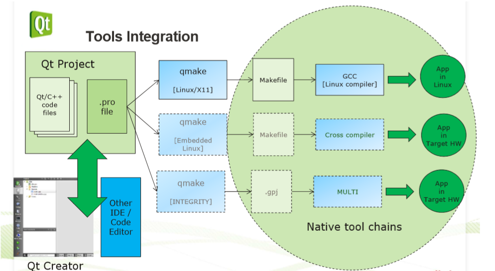 tools integration