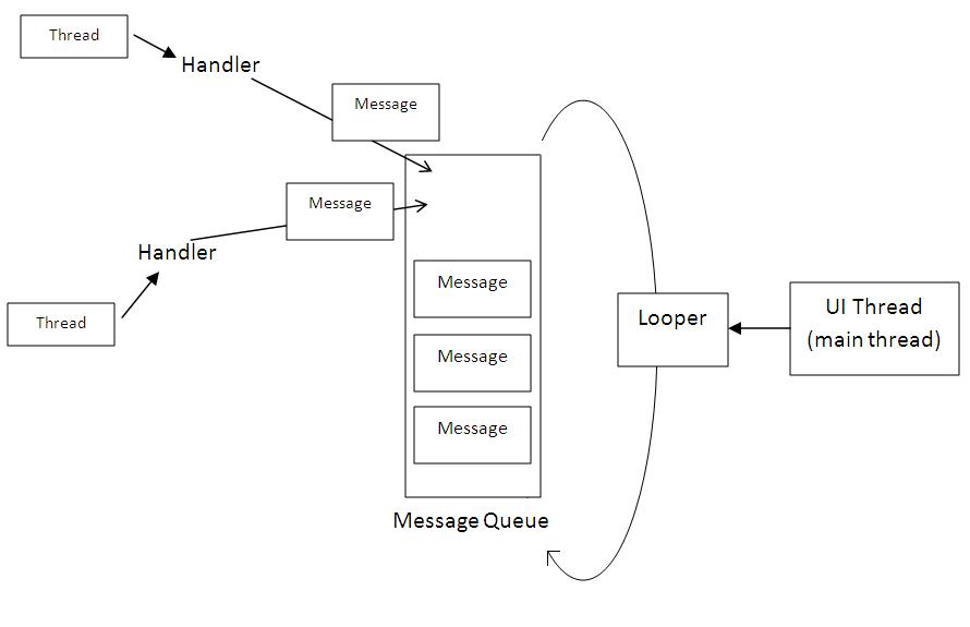 handler message queue